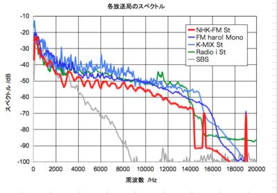 FM放送の周波数特性: 後悔日誌